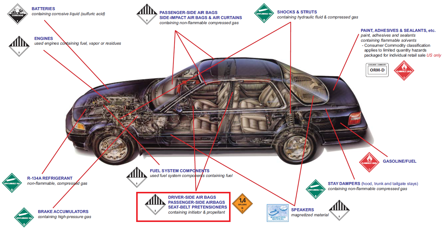 hazardous-materials-commonly-found-in-vehicles.png